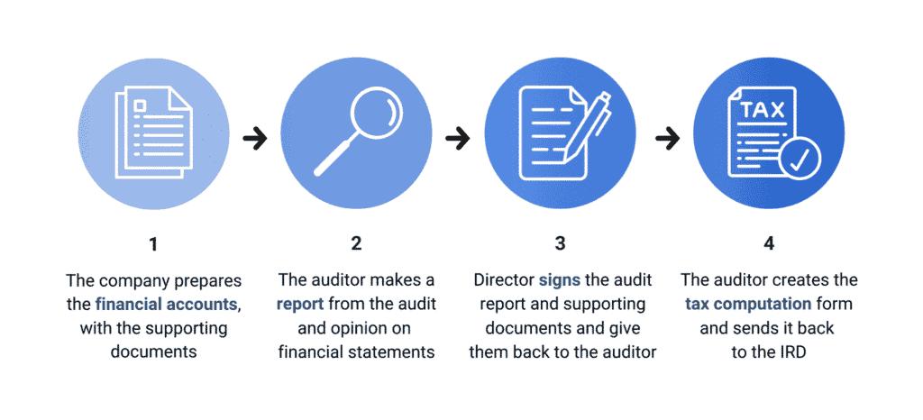 Auditing process/procedure in Hong Kong